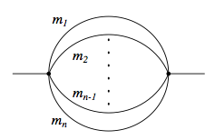 banana diagram